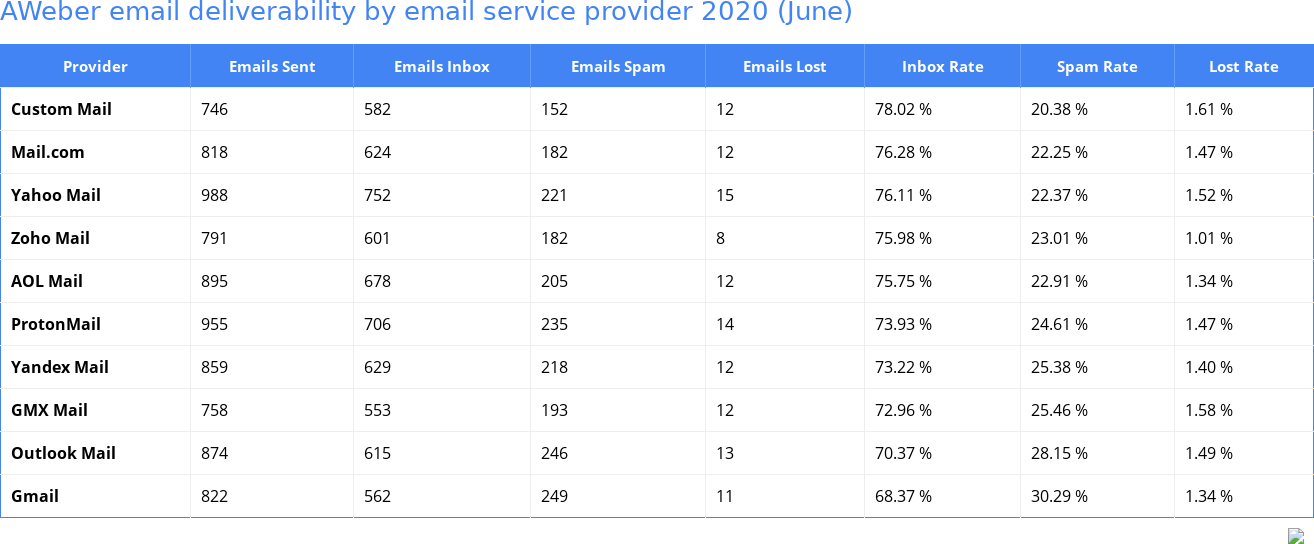 AWeber email deliverability by email service provider 2020 (June)