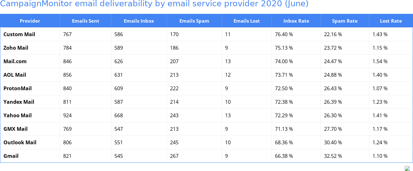 CampaignMonitor email deliverability by email service provider 2020 (June)