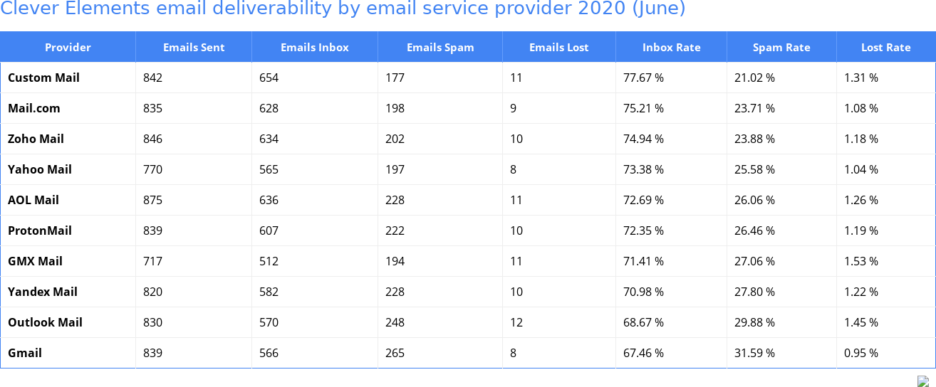 Clever Elements email deliverability by email service provider 2020 (June)