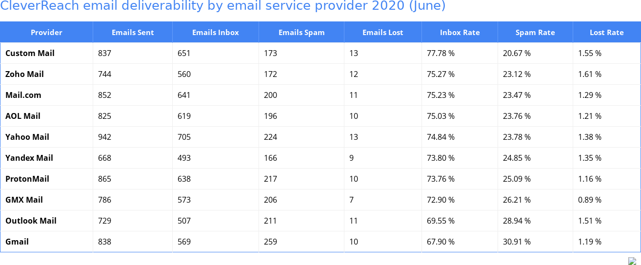 CleverReach email deliverability by email service provider 2020 (June)