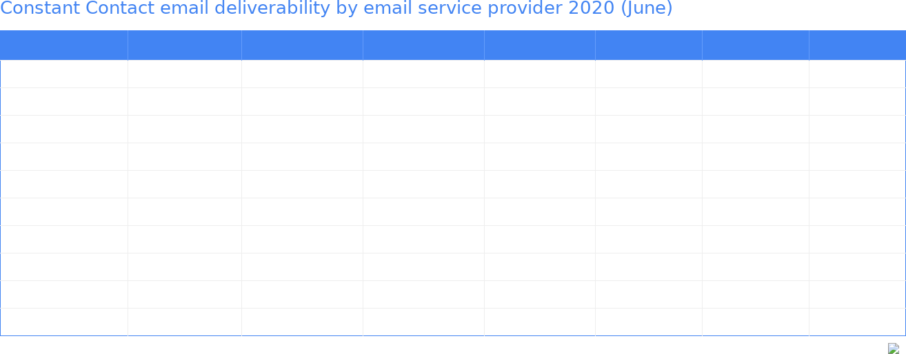 Constant Contact email deliverability by email service provider 2020 (June)
