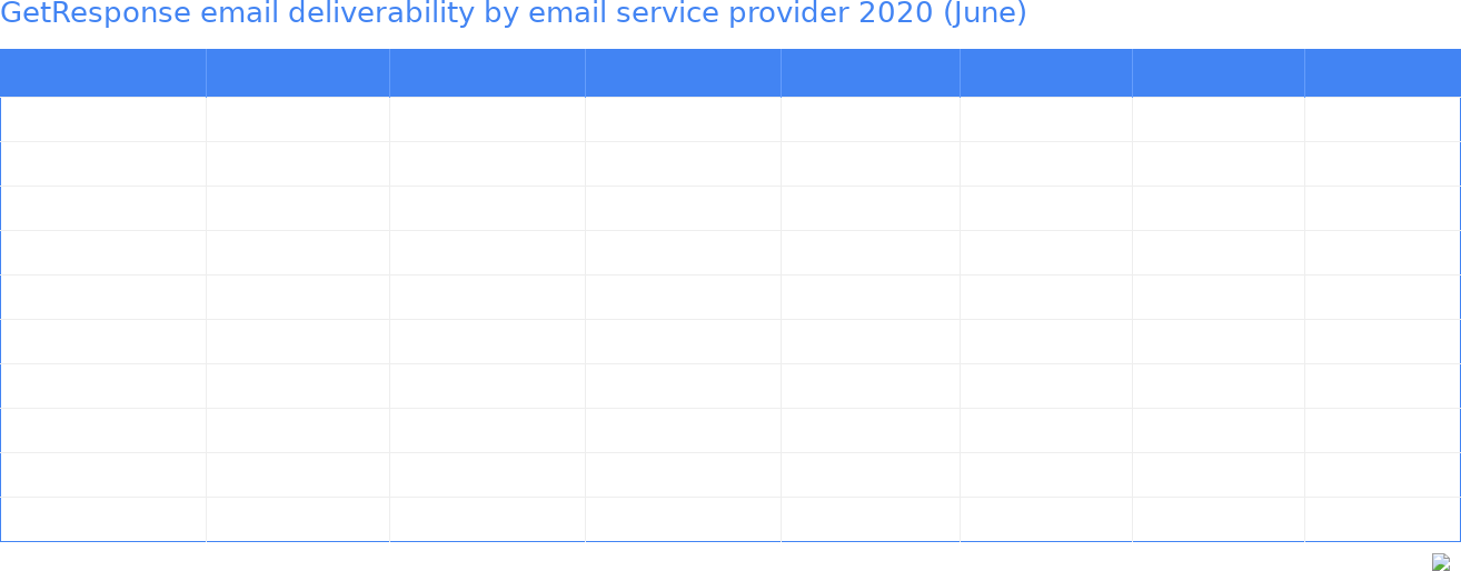 GetResponse email deliverability by email service provider 2020 (June)