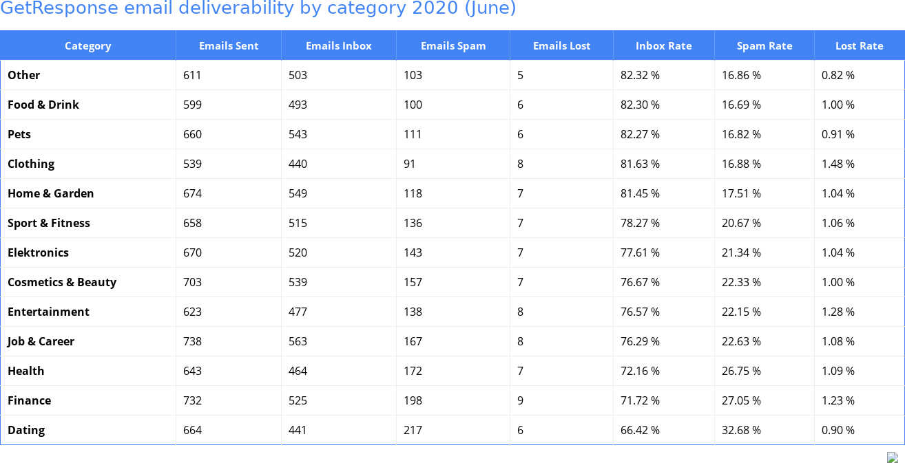 GetResponse email deliverability by category 2020 (June)