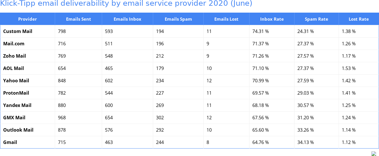 Klick-Tipp email deliverability by email service provider 2020 (June)