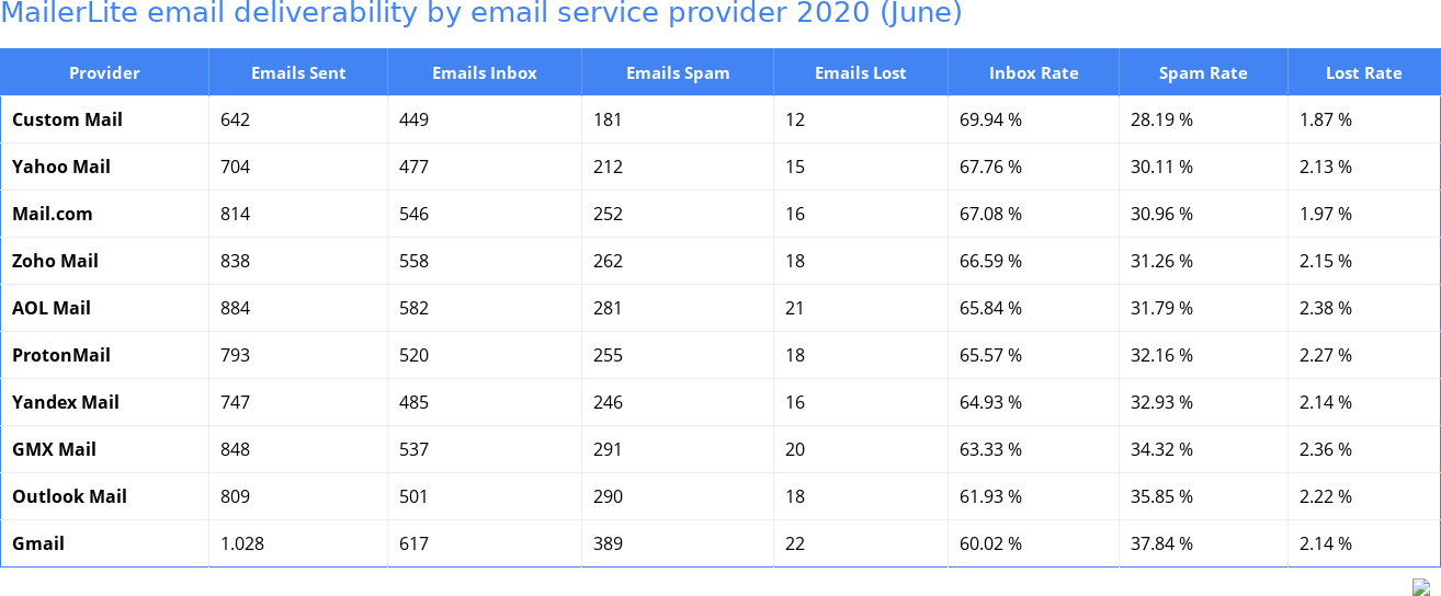 MailerLite email deliverability by email service provider 2020 (June)