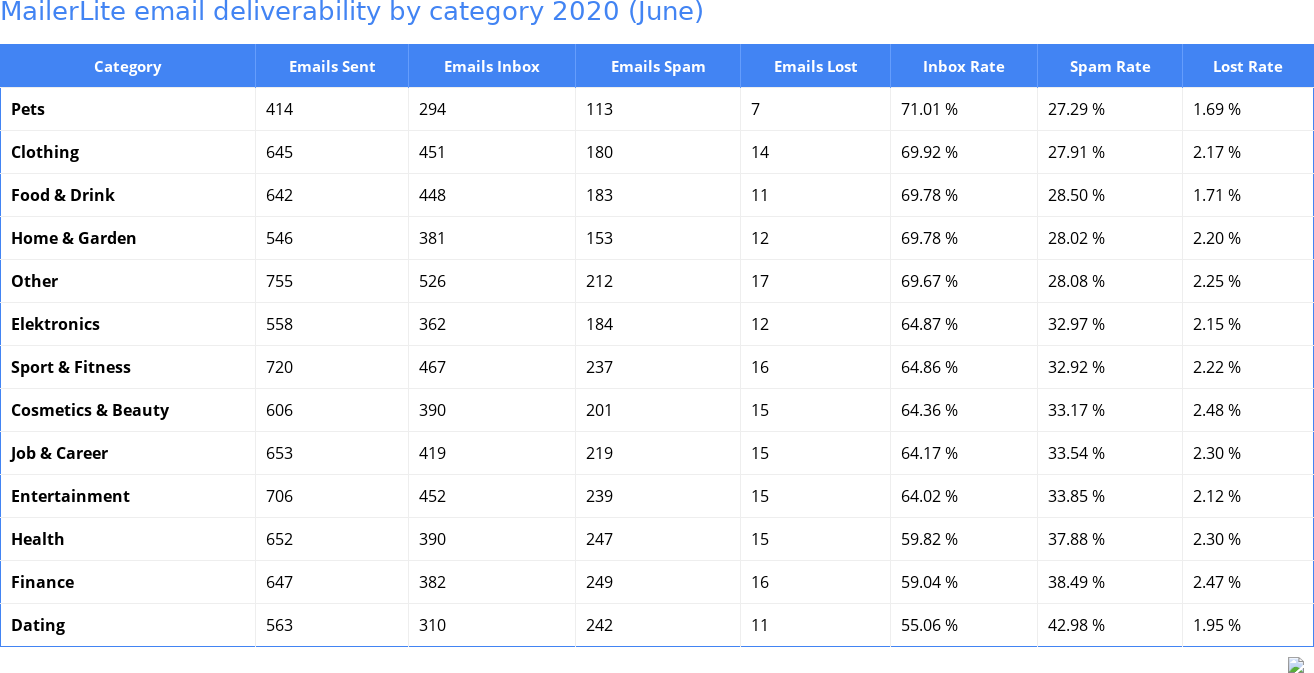 MailerLite email deliverability by category 2020 (June)