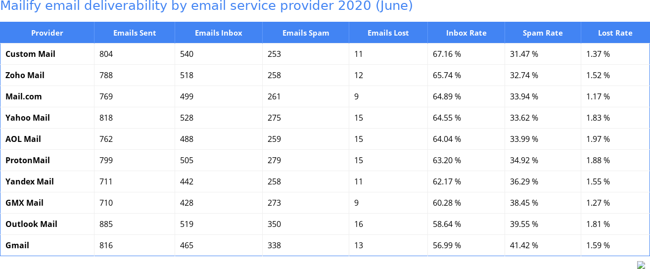 Mailify email deliverability by email service provider 2020 (June)