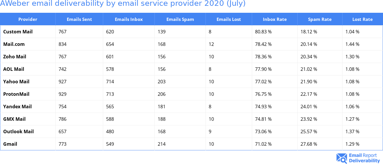 AWeber email deliverability by email service provider 2020 (July)