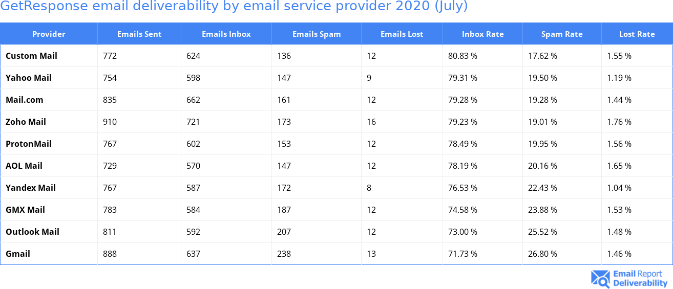 GetResponse email deliverability by email service provider 2020 (July)