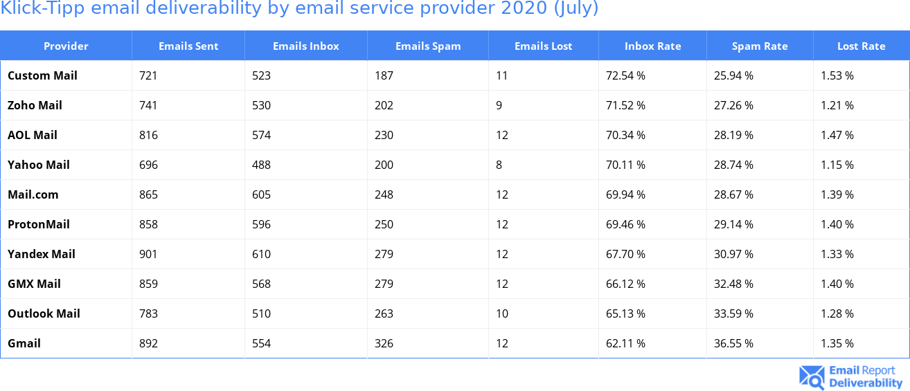 Klick-Tipp email deliverability by email service provider 2020 (July)
