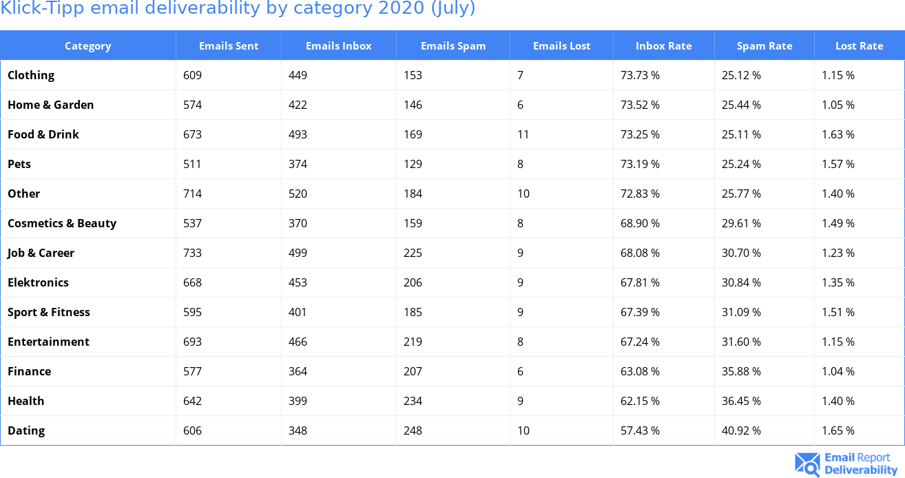 Klick-Tipp email deliverability by category 2020 (July)