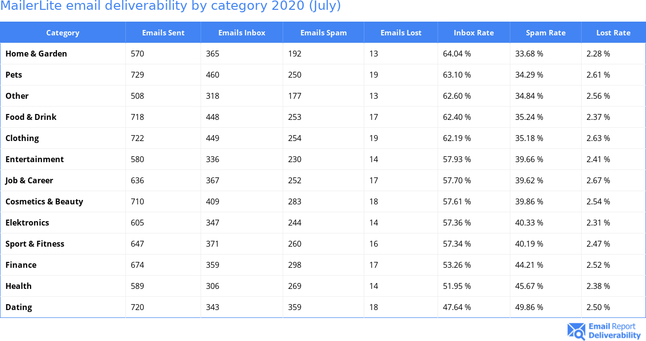 MailerLite email deliverability by category 2020 (July)