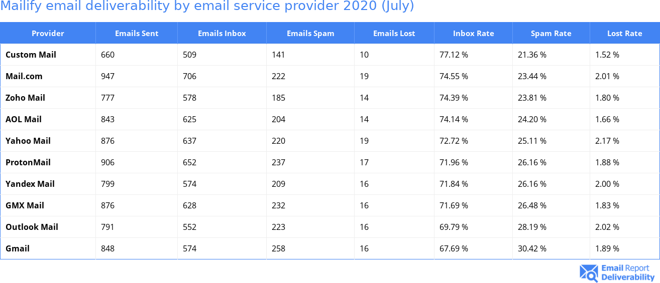 Mailify email deliverability by email service provider 2020 (July)
