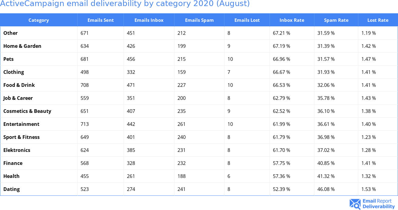 ActiveCampaign email deliverability by category 2020 (August)