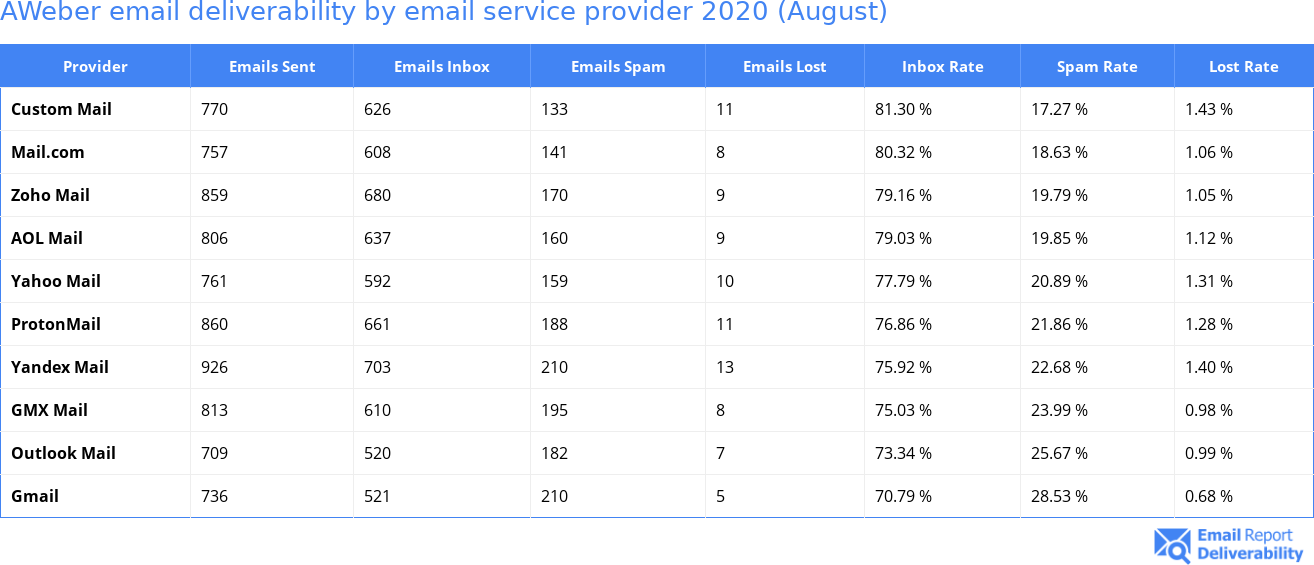 AWeber email deliverability by email service provider 2020 (August)