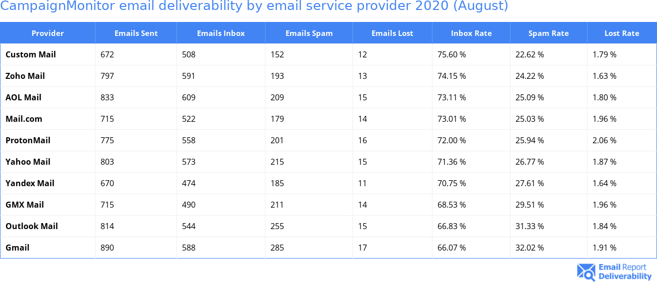 CampaignMonitor email deliverability by email service provider 2020 (August)