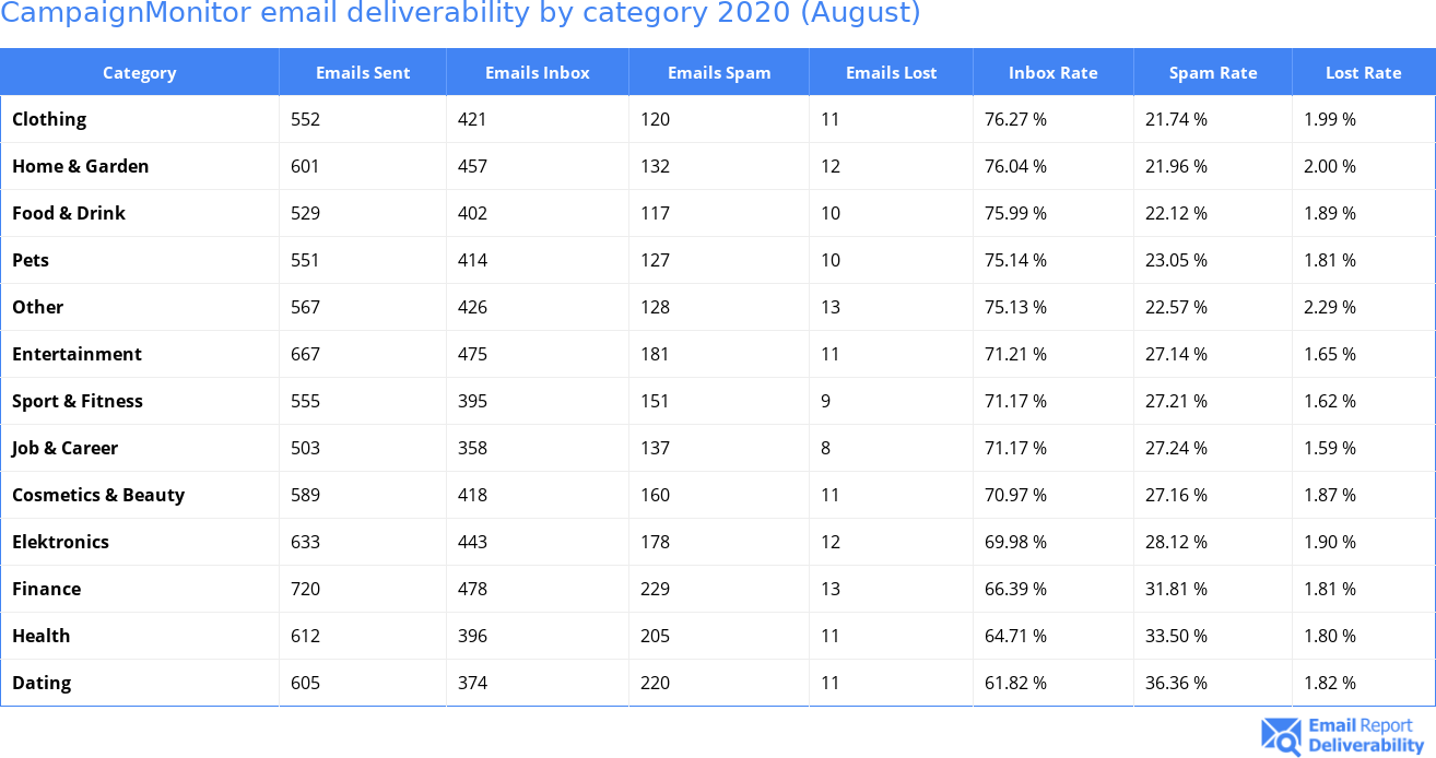 CampaignMonitor email deliverability by category 2020 (August)