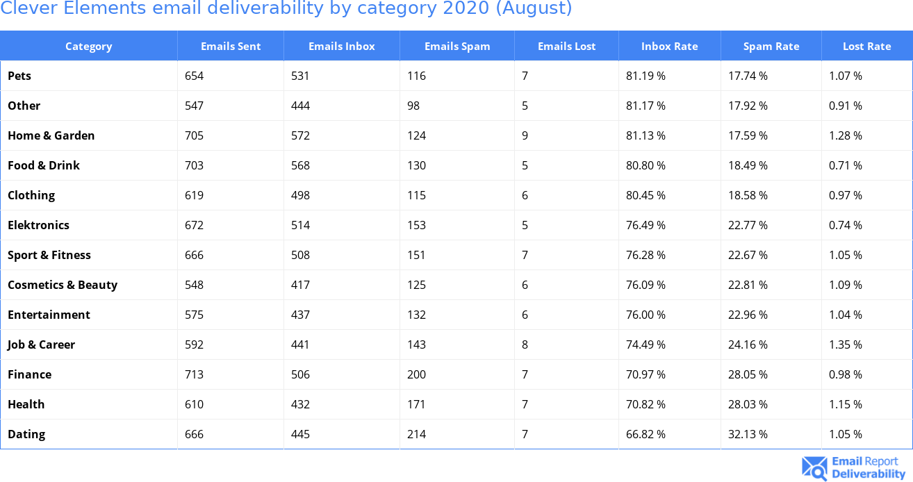 Clever Elements email deliverability by category 2020 (August)