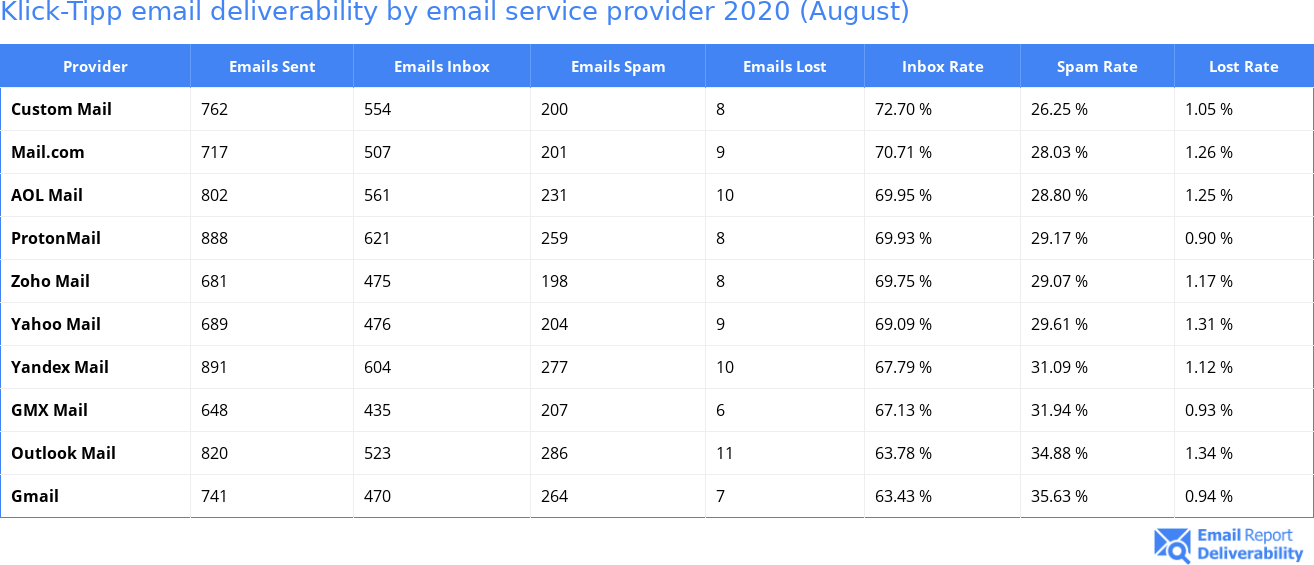 Klick-Tipp email deliverability by email service provider 2020 (August)