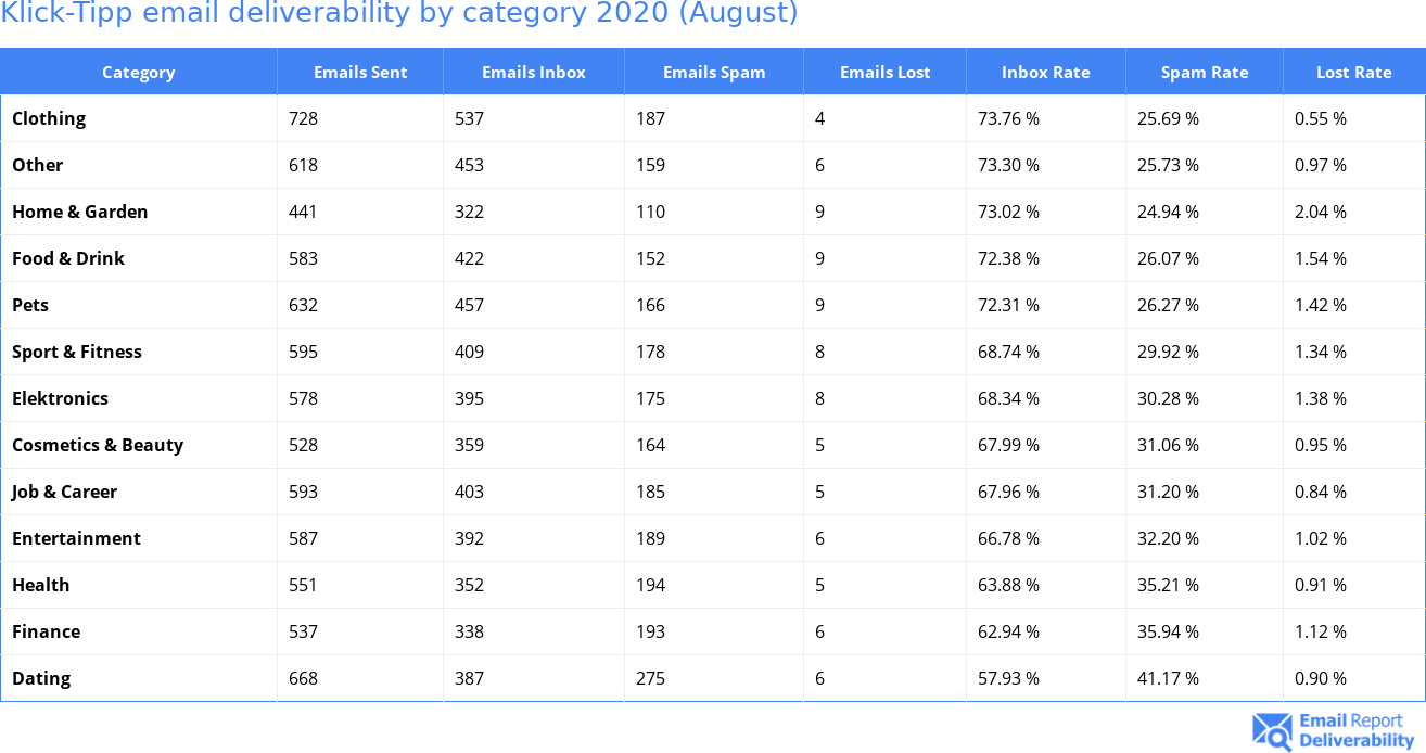 Klick-Tipp email deliverability by category 2020 (August)
