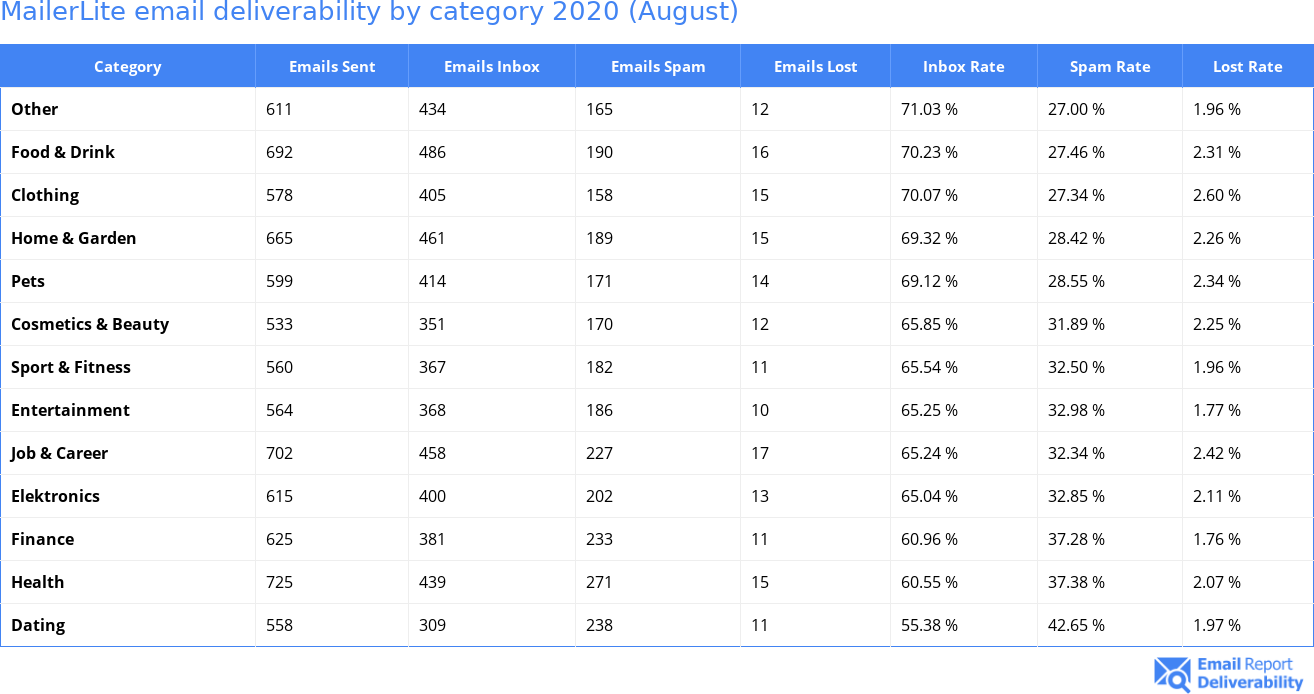MailerLite email deliverability by category 2020 (August)