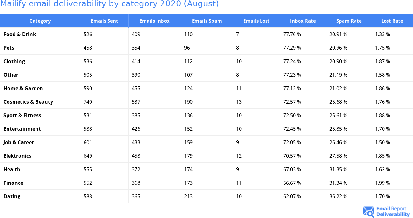 Mailify email deliverability by category 2020 (August)