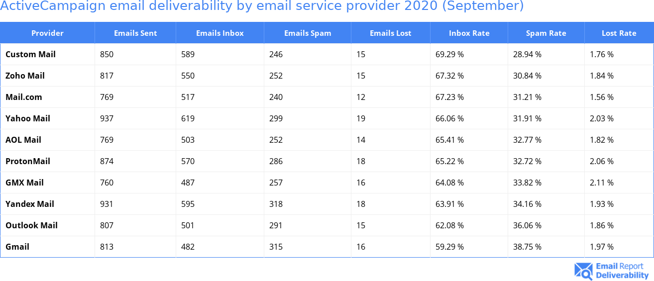 ActiveCampaign email deliverability by email service provider 2020 (September)