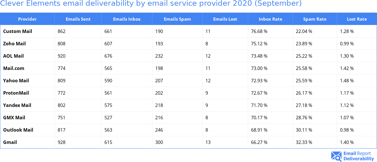 Clever Elements email deliverability by email service provider 2020 (September)