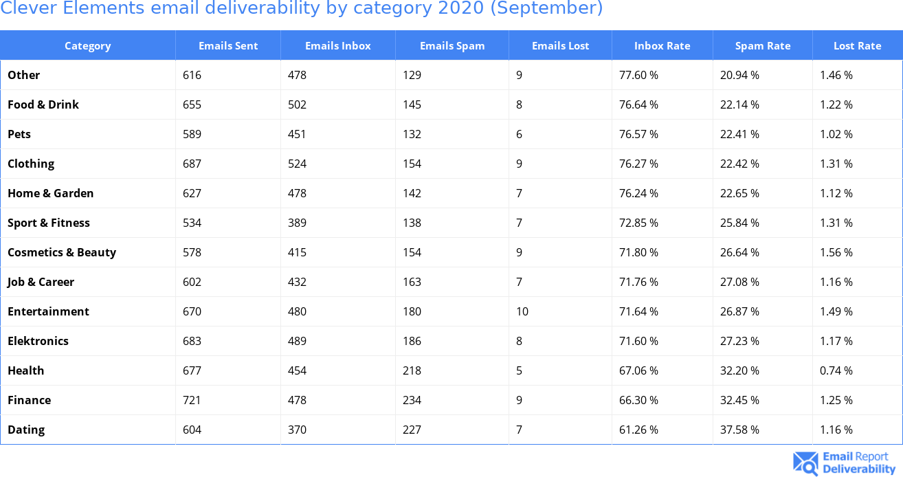 Clever Elements email deliverability by category 2020 (September)