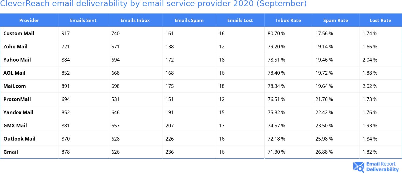 CleverReach email deliverability by email service provider 2020 (September)