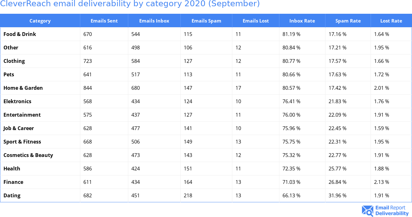 CleverReach email deliverability by category 2020 (September)