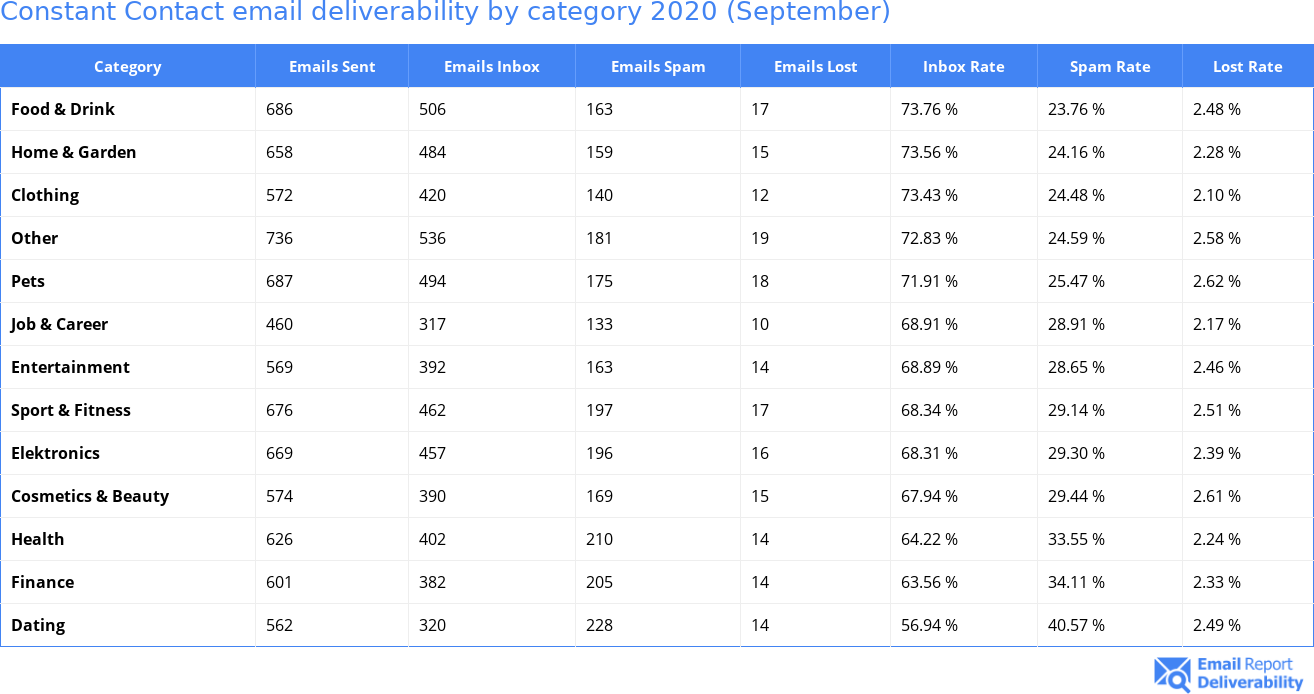 Constant Contact email deliverability by category 2020 (September)