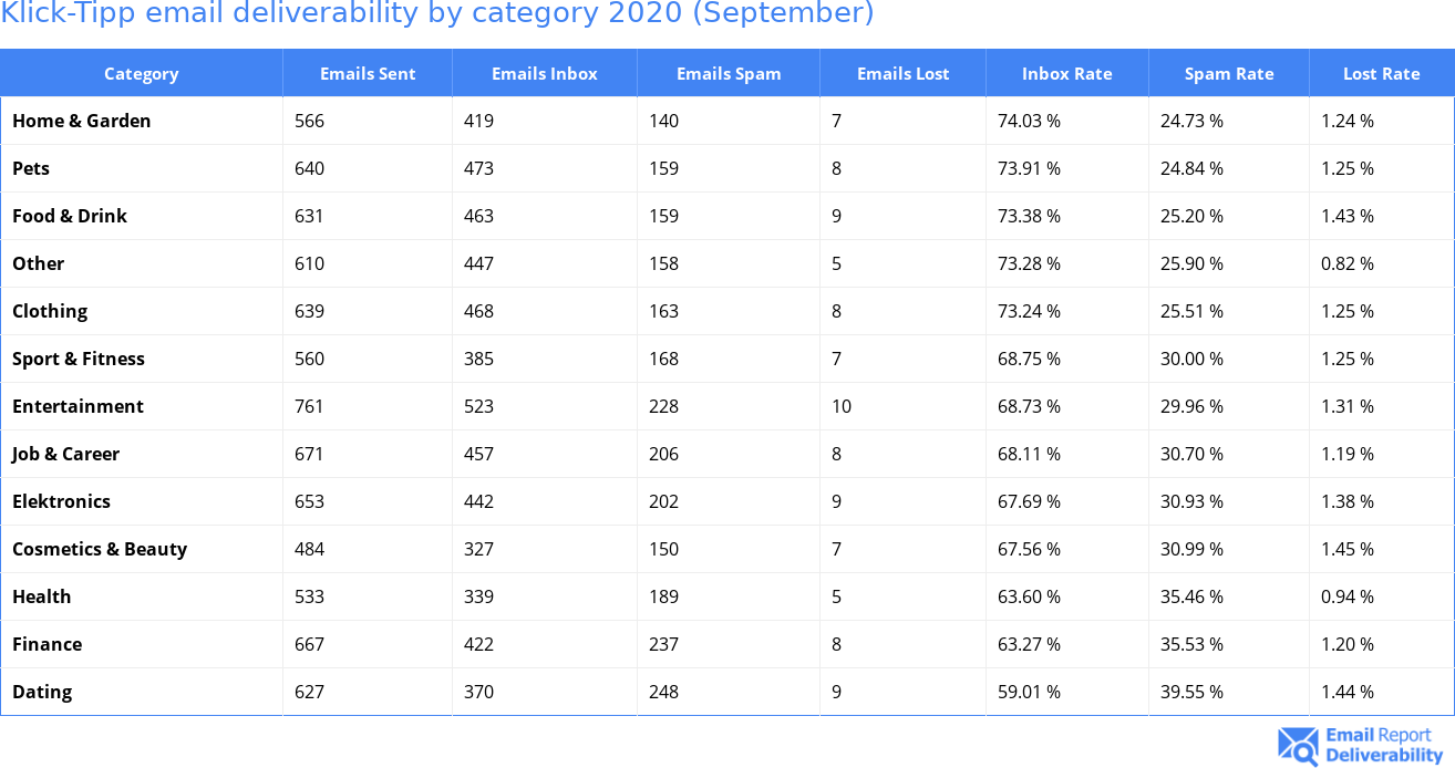 Klick-Tipp email deliverability by category 2020 (September)