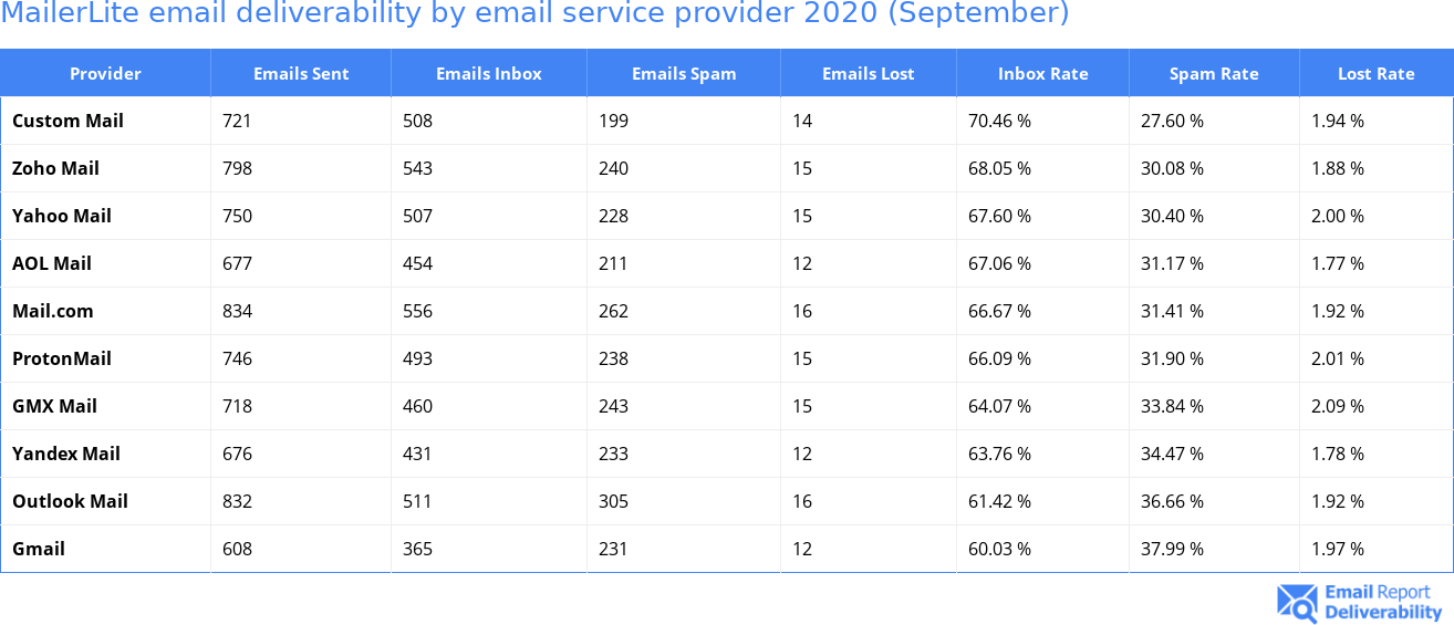MailerLite email deliverability by email service provider 2020 (September)