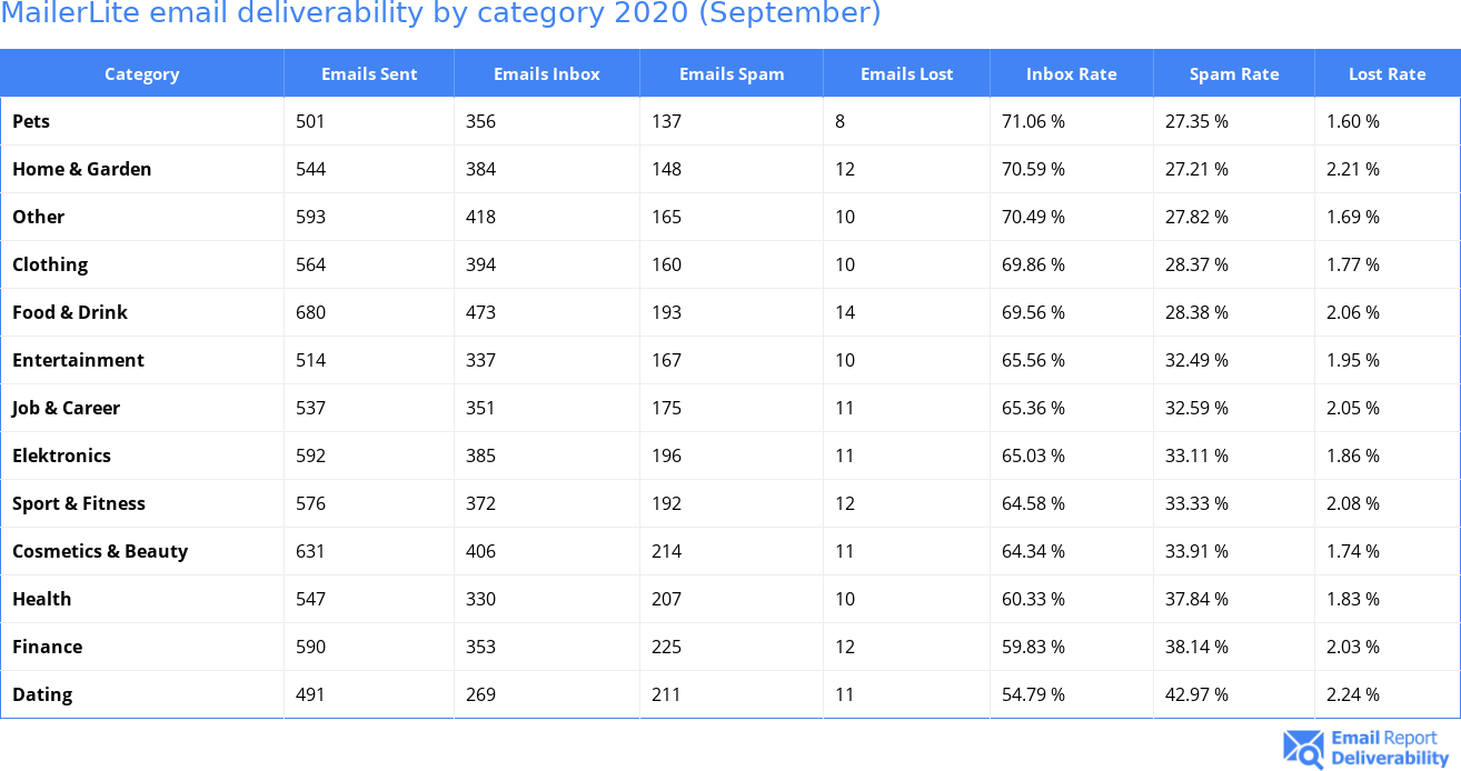 MailerLite email deliverability by category 2020 (September)