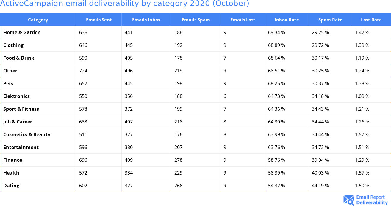 ActiveCampaign email deliverability by category 2020 (October)