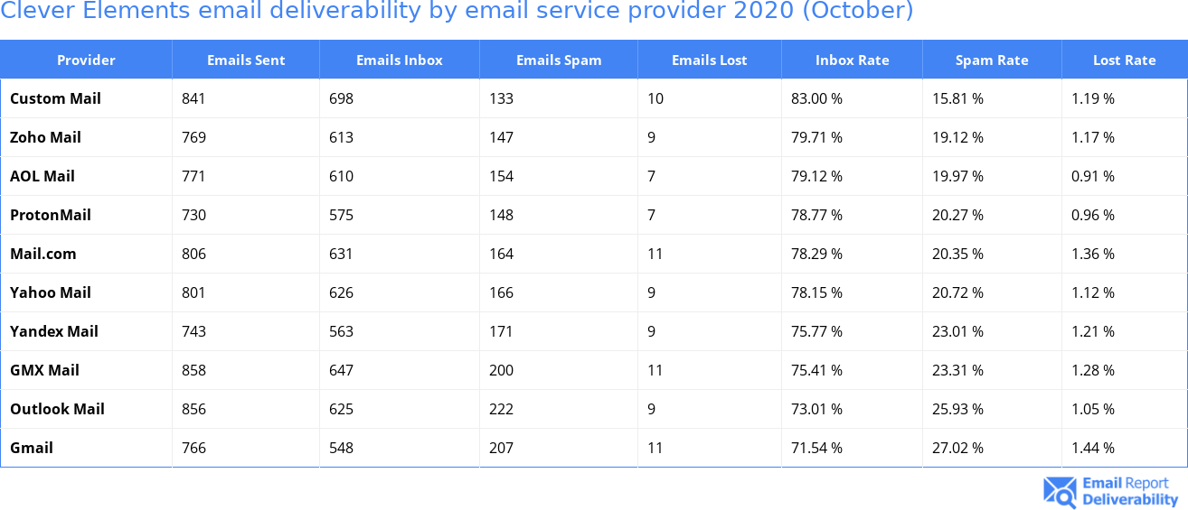 Clever Elements email deliverability by email service provider 2020 (October)