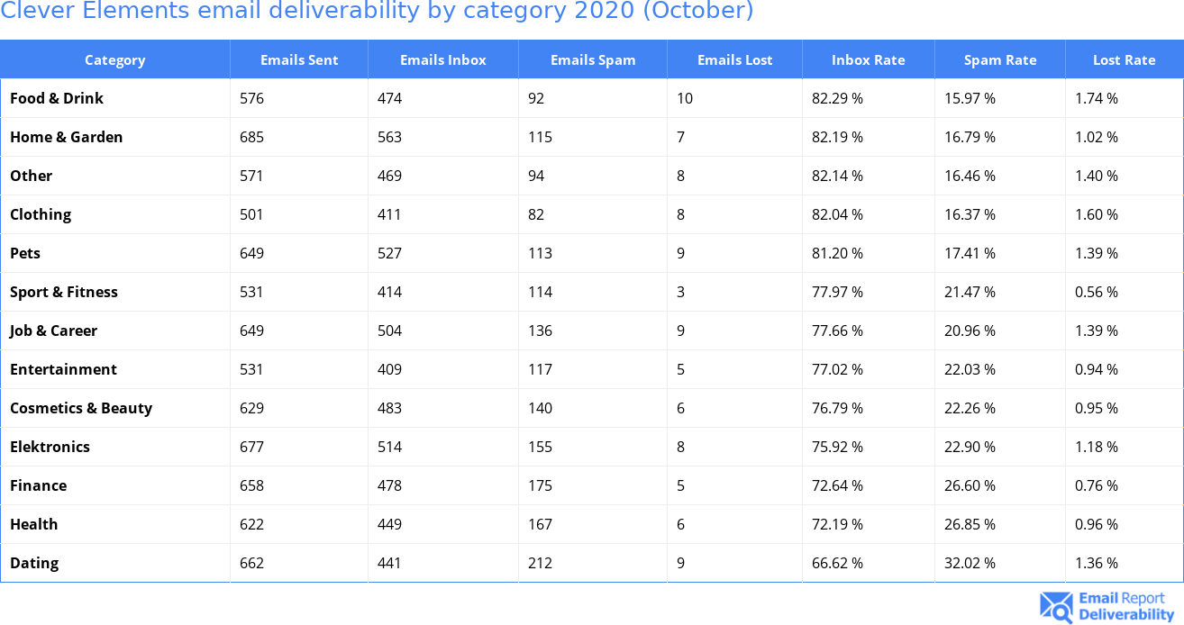 Clever Elements email deliverability by category 2020 (October)
