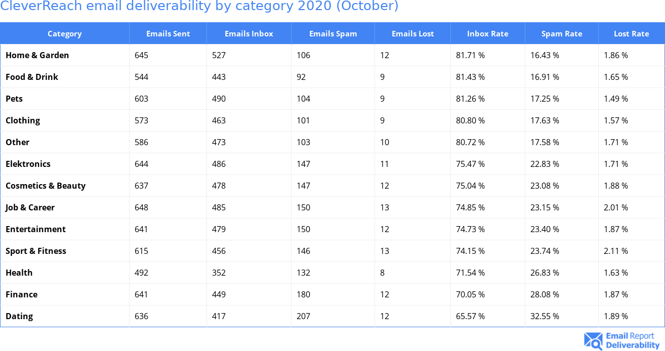 CleverReach email deliverability by category 2020 (October)