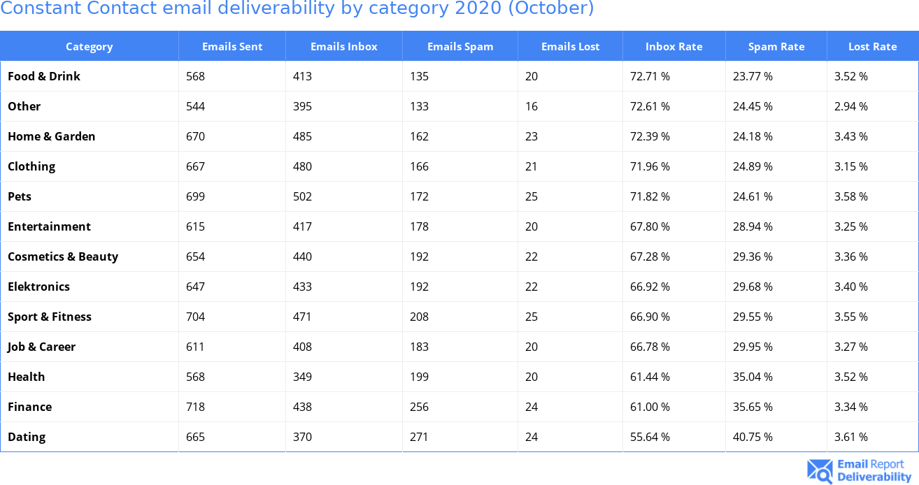 Constant Contact email deliverability by category 2020 (October)
