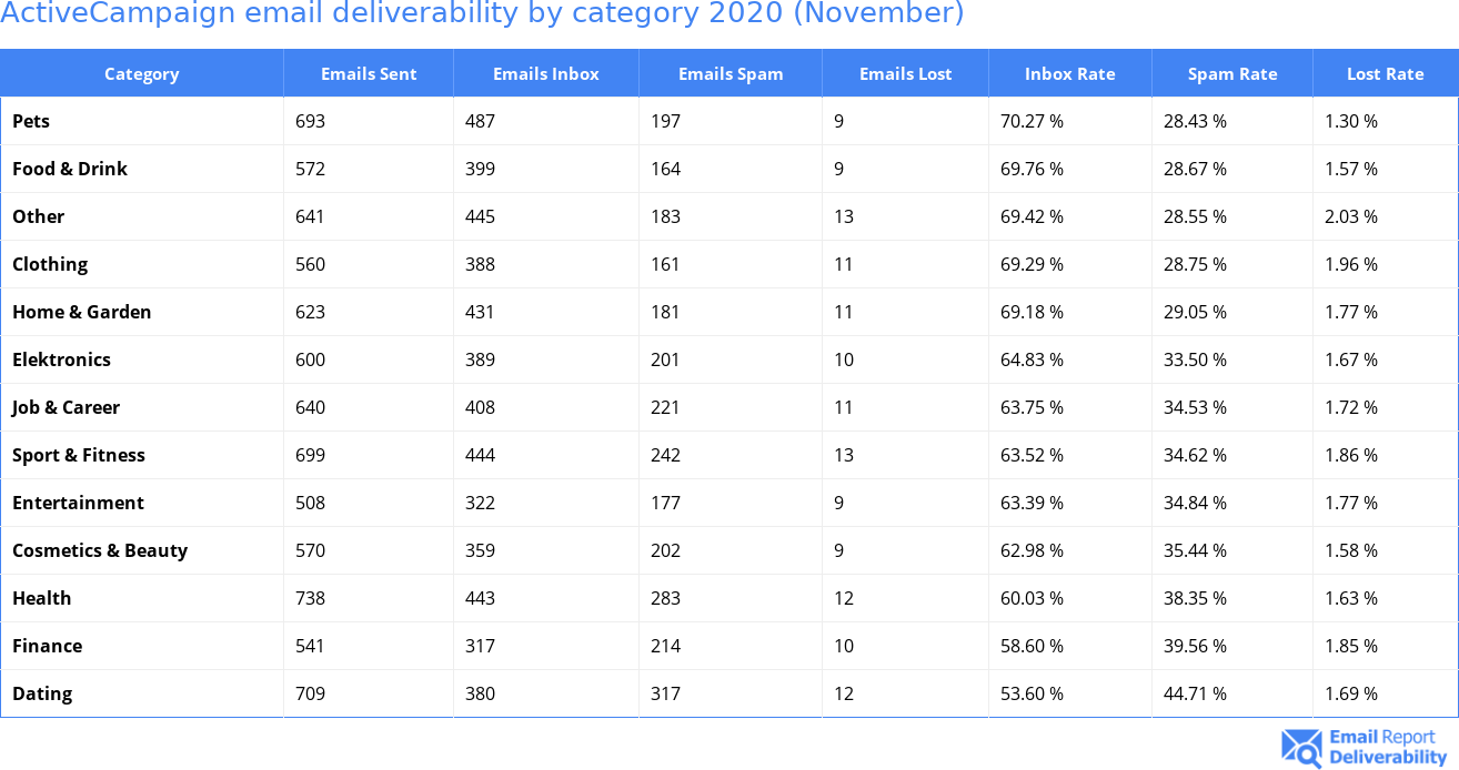 ActiveCampaign email deliverability by category 2020 (November)