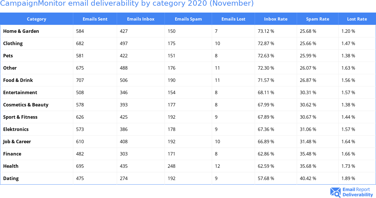 CampaignMonitor email deliverability by category 2020 (November)