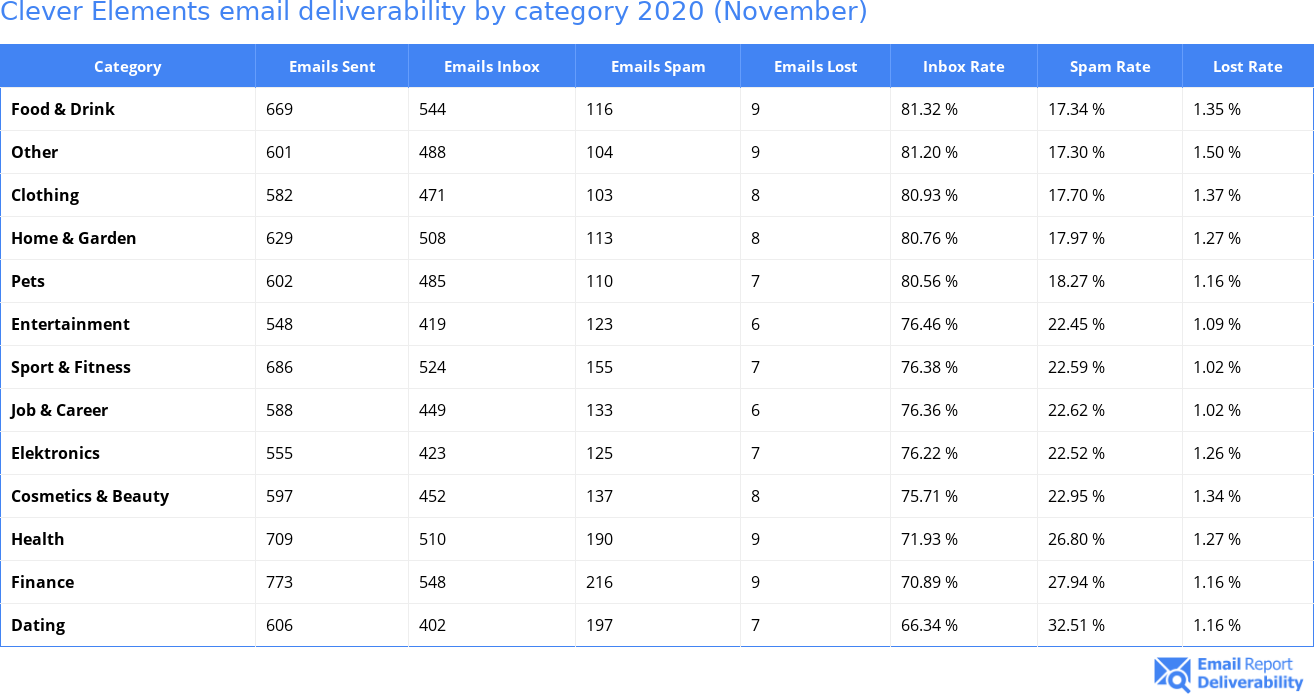 Clever Elements email deliverability by category 2020 (November)