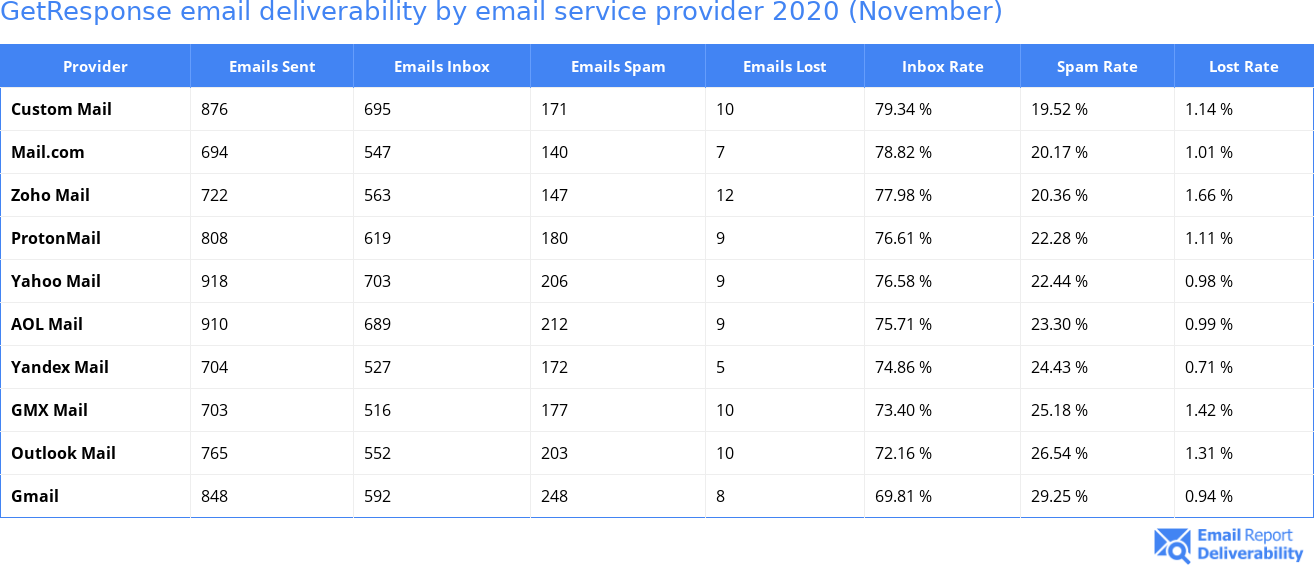 GetResponse email deliverability by email service provider 2020 (November)