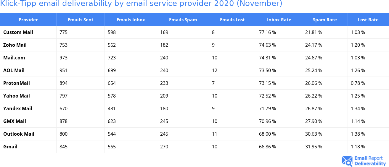 Klick-Tipp email deliverability by email service provider 2020 (November)