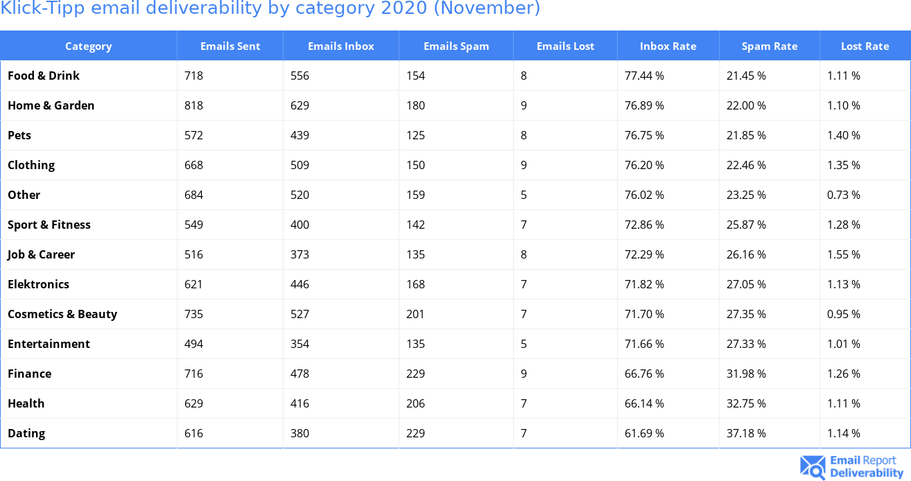 Klick-Tipp email deliverability by category 2020 (November)