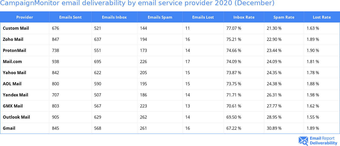 CampaignMonitor email deliverability by email service provider 2020 (December)