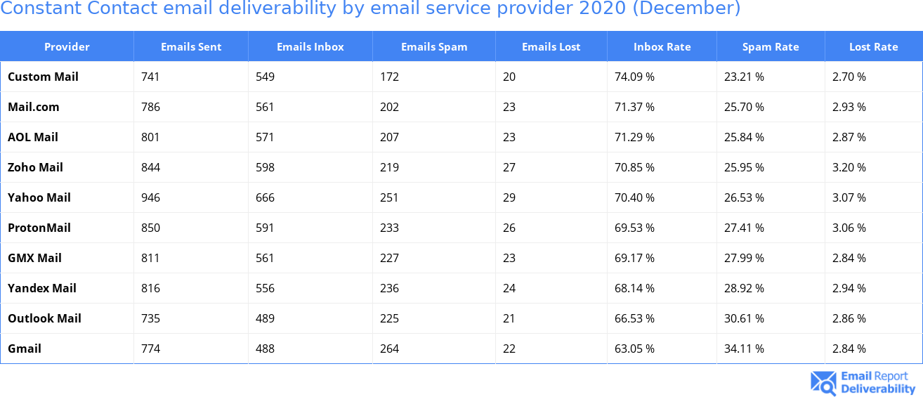 Constant Contact email deliverability by email service provider 2020 (December)