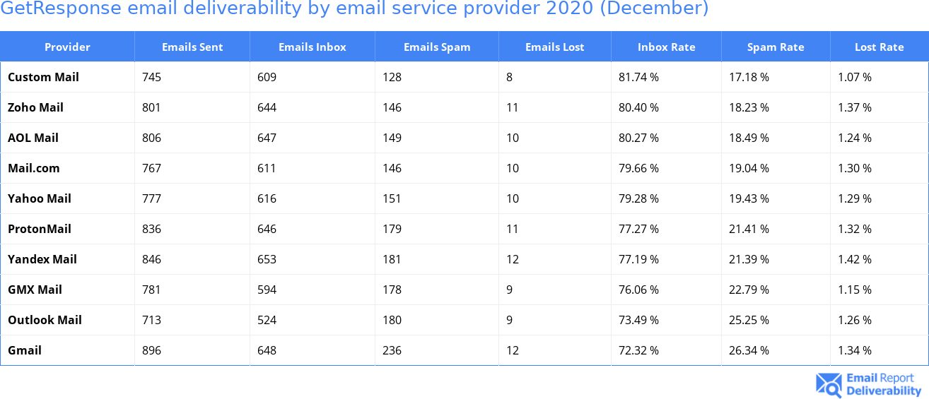 GetResponse email deliverability by email service provider 2020 (December)