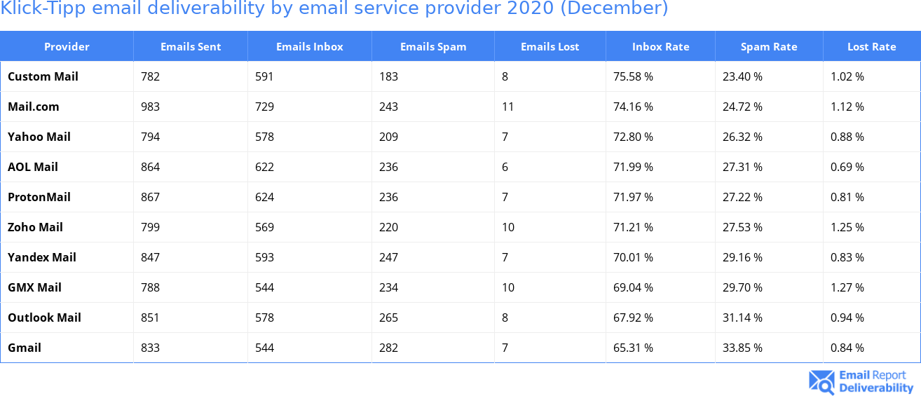 Klick-Tipp email deliverability by email service provider 2020 (December)